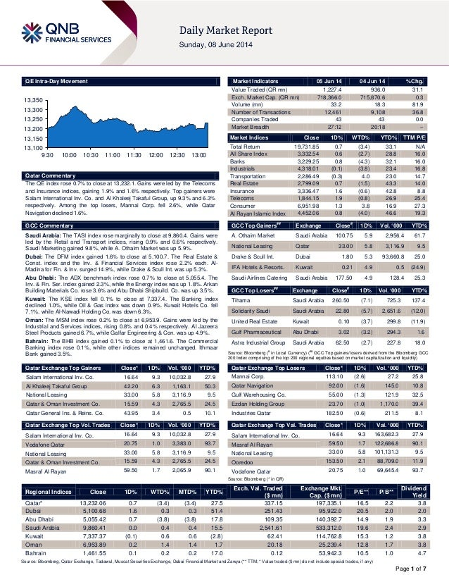 Page 1 of 7 QE Intra-Day Movement Qatar Commentary The QE index rose 0.7% to close at 13,232.1. Gains were led by the Tele...