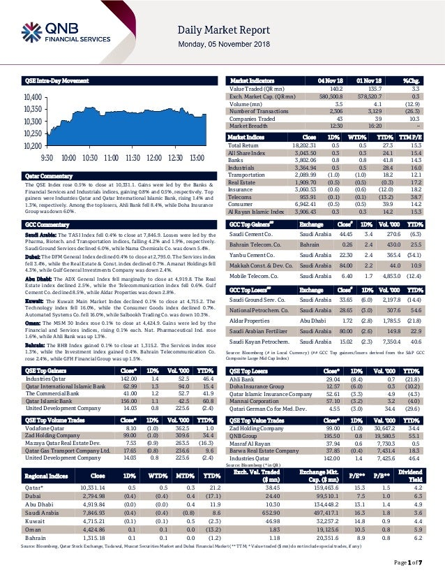 Page 1 of 7 QSE Intra-Day Movement Qatar Commentary The QSE Index rose 0.5% to close at 10,331.1. Gains were led by the Ba...