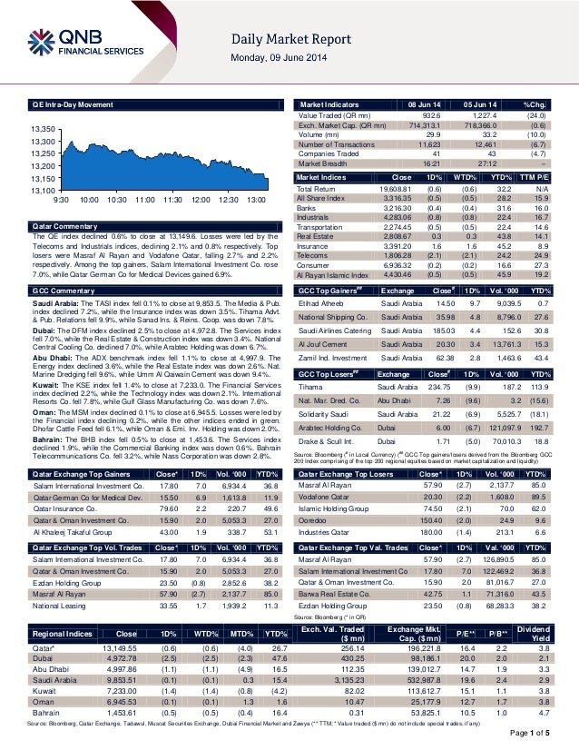 Page 1 of 5 QE Intra-Day Movement Qatar Commentary The QE index declined 0.6% to close at 13,149.6. Losses were led by the...