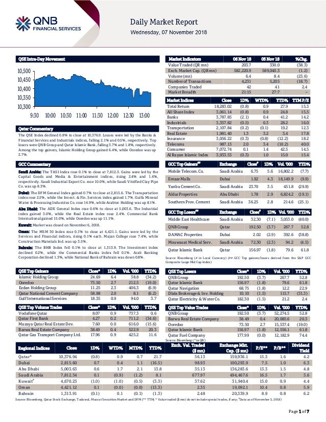 Page 1 of 7 QSE Intra-Day Movement Qatar Commentary The QSE Index declined 0.8% to close at 10,376.9. Losses were led by t...