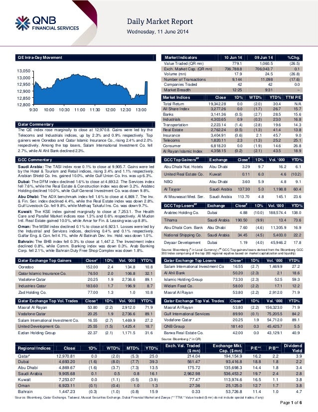 Page 1 of 6 QE Intra-Day Movement Qatar Commentary The QE index rose marginally to close at 12,970.8. Gains were led by th...