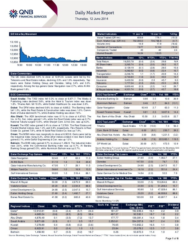 Page 1 of 6 QE Intra-Day Movement Qatar Commentary The QE index declined 0.4% to close at 12,912.8. Losses were led by the...