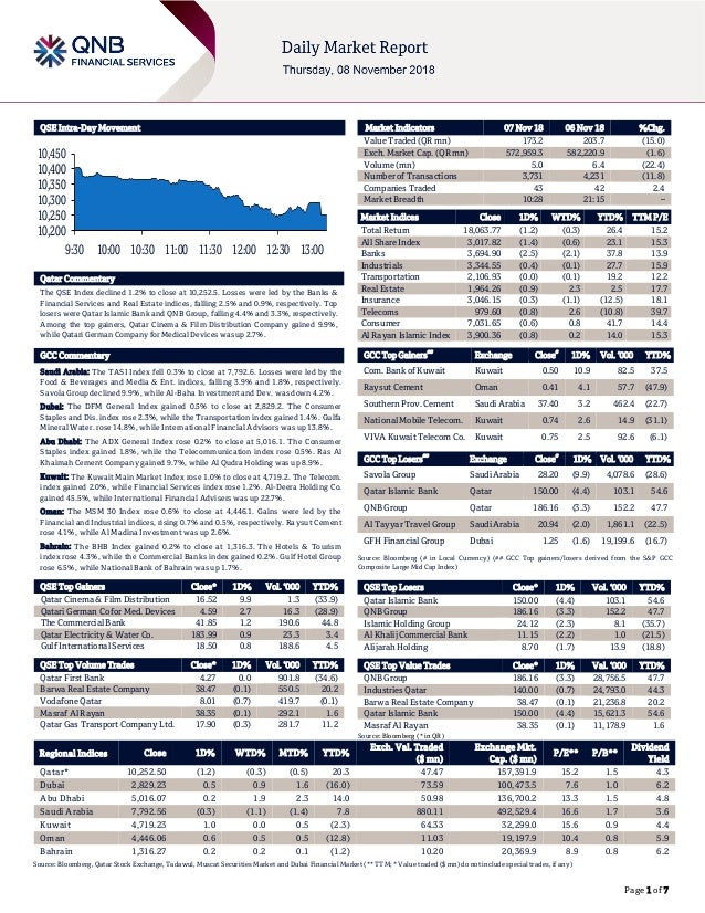 Page 1 of 7 QSE Intra-Day Movement Qatar Commentary The QSE Index declined 1.2% to close at 10,252.5. Losses were led by t...