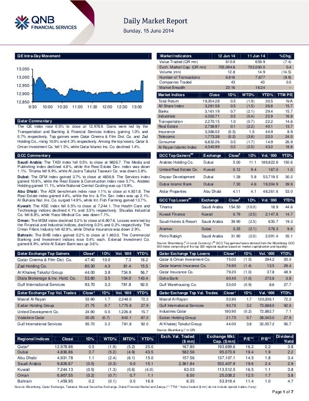 Page 1 of 7 QE Intra-Day Movement Qatar Commentary The QE index rose 0.5% to close at 12,978.9. Gains were led by the Tran...