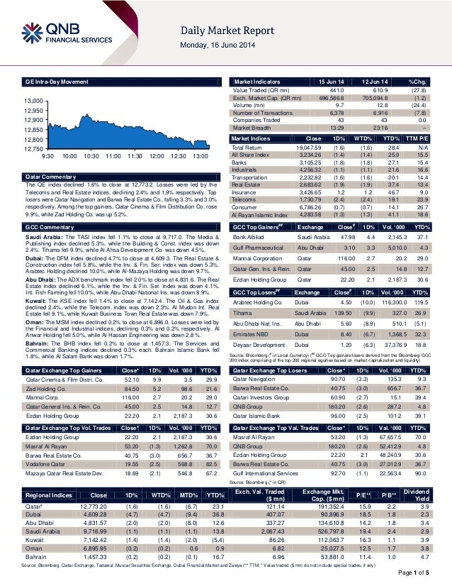 Page 1 of 5 QE Intra-Day Movement Qatar Commentary The QE index declined 1.6% to close at 12,773.2. Losses were led by the...