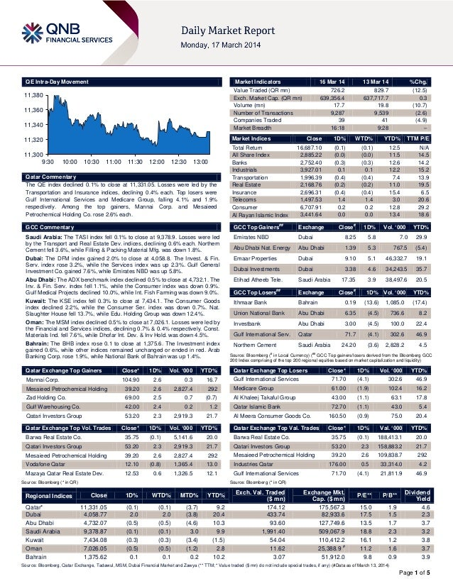 Page 1 of 5 QE Intra-Day Movement Qatar Commentary The QE index declined 0.1% to close at 11,331.05. Losses were led by th...