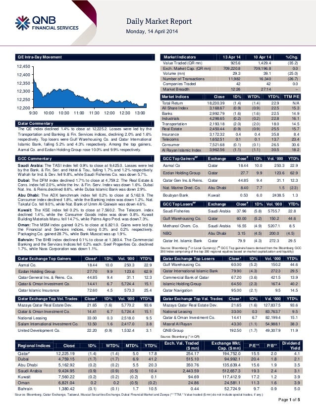 Page 1 of 5 QE Intra-Day Movement Qatar Commentary The QE index declined 1.4% to close at 12,225.2. Losses were led by the...