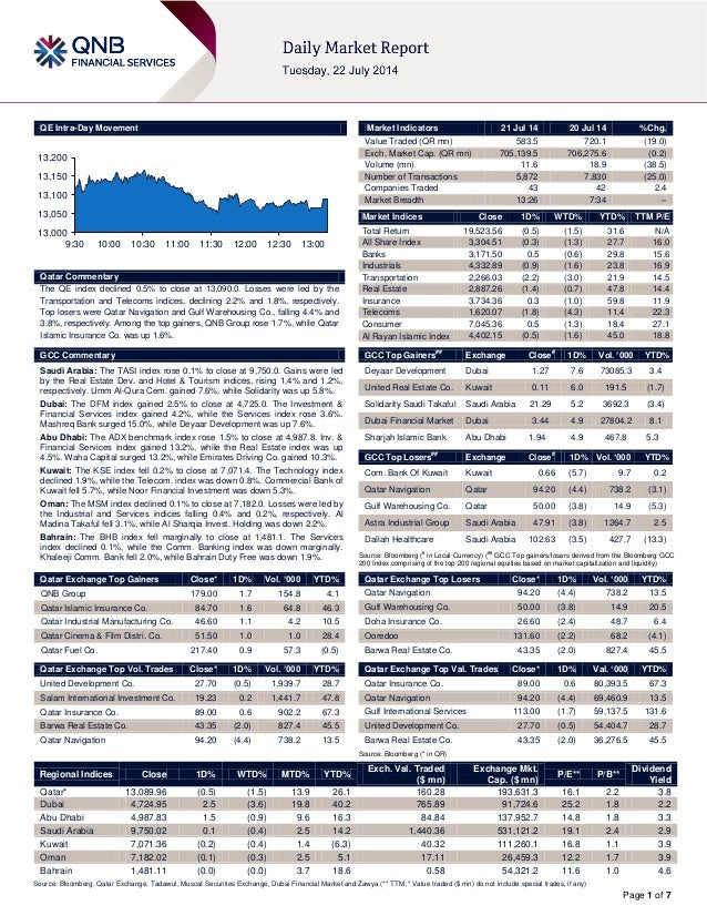 Page 1 of 7 QE Intra-Day Movement Qatar Commentary The QE index declined 0.5% to close at 13,090.0. Losses were led by the...