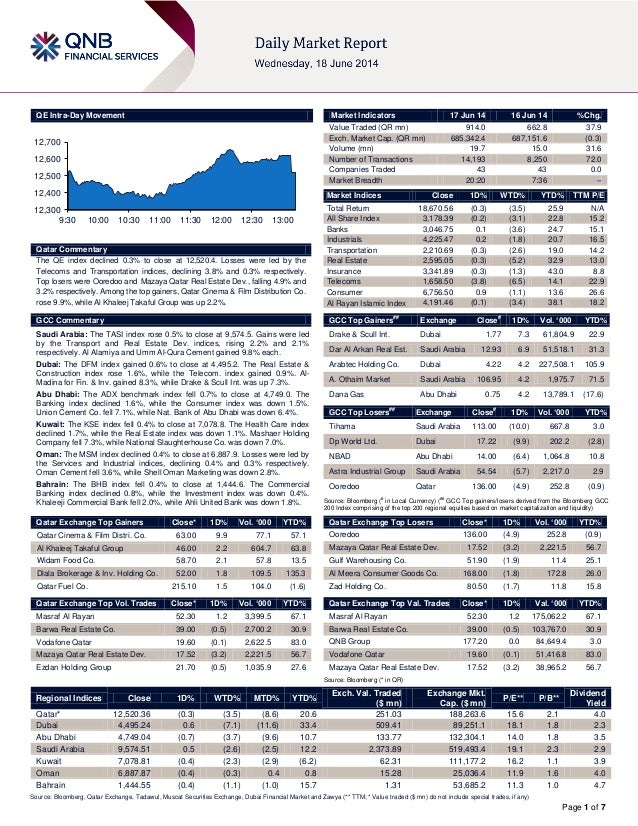 Page 1 of 7 QE Intra-Day Movement Qatar Commentary The QE index declined 0.3% to close at 12,520.4. Losses were led by the...