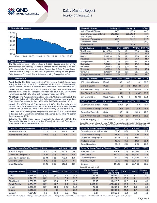 Page 1 of 4 QE Intra-Day Movement Qatar Commentary The QE index declined 1.8% to close at 9,898.5. Losses were led by the ...