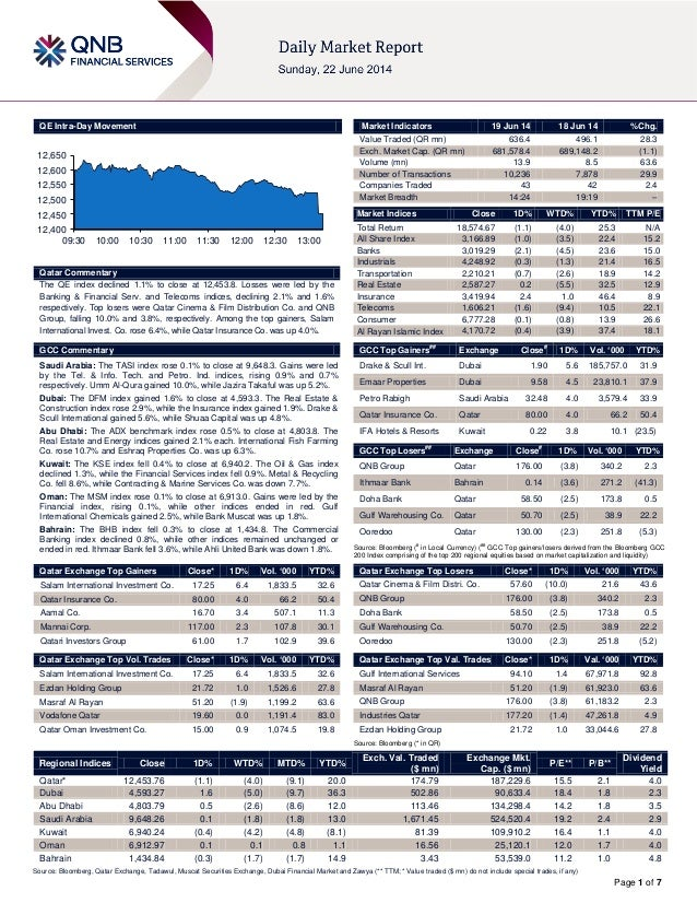 Page 1 of 7 QE Intra-Day Movement Qatar Commentary The QE index declined 1.1% to close at 12,453.8. Losses were led by the...