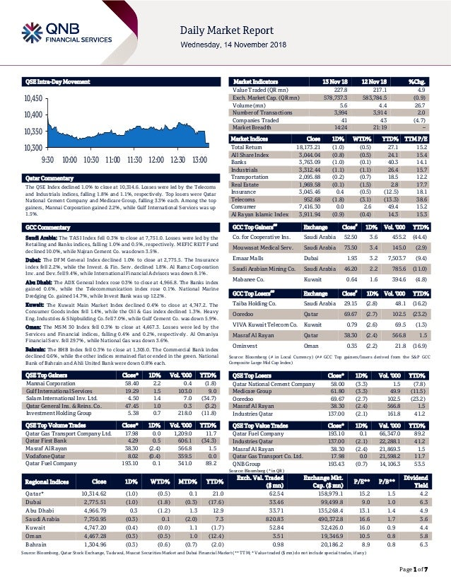 Page 1 of 7 QSE Intra-Day Movement Qatar Commentary The QSE Index declined 1.0% to close at 10,314.6. Losses were led by t...