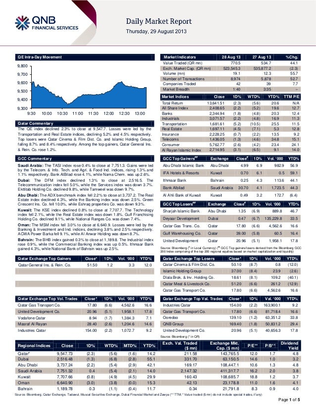 Page 1 of 5 QE Intra-Day Movement Qatar Commentary The QE index declined 2.3% to close at 9,547.7. Losses were led by the ...