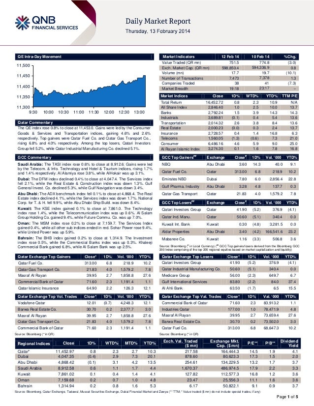 QE Intra-Day Movement  Market Indicators  11,500 11,450 11,400  751.5 598,850.4 17.7 7,473 38 19:18  Market Indices  11,35...
