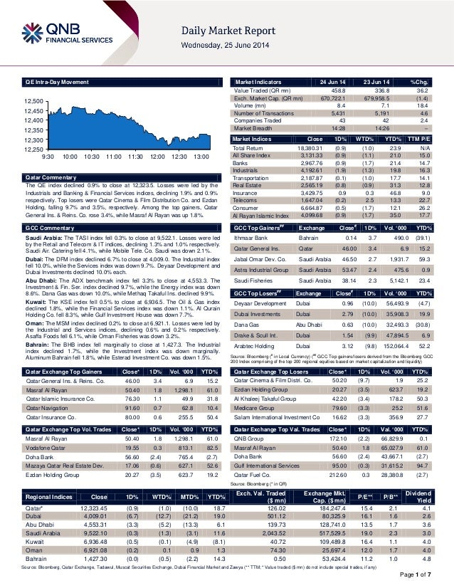 Page 1 of 7 QE Intra-Day Movement Qatar Commentary The QE index declined 0.9% to close at 12,323.5. Losses were led by the...