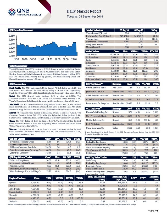 Page 1 of 5 QSE Intra-Day Movement Qatar Commentary The QSE Index declined 0.7% to close at 9,799.8. Losses were led by th...