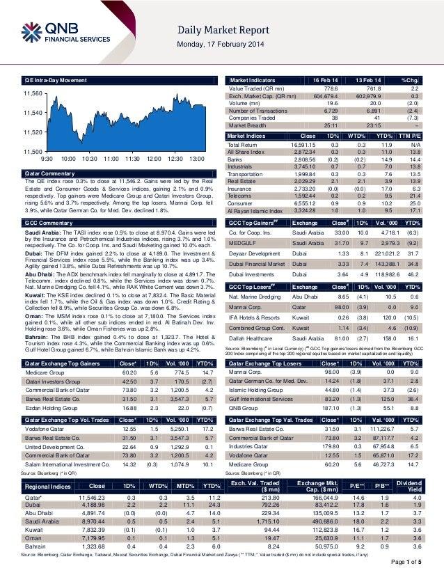 QE Intra-Day Movement  Market Indicators  11,560  11,540 11,520 11,500 9:30  16 Feb 14  13 Feb 14  %Chg.  Value Traded (QR...