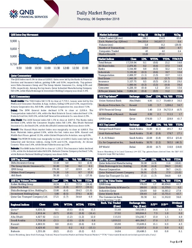 Page 1 of 7 QSE Intra-Day Movement Qatar Commentary The QSE Index rose 0.1% to close at 9,830.3. Gains were led by the Ban...