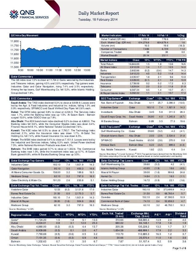 QE Intra-Day Movement  Market Indicators  11,800  11,750 11,700 11,650  11,600  16 Feb 14  %Chg.  1,030.8 614,276.8 16.0 7...