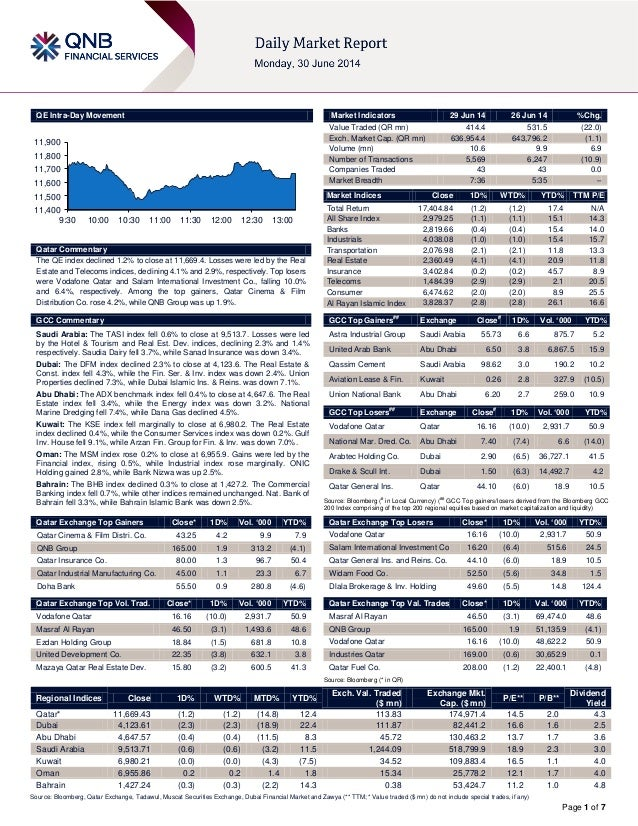 Page 1 of 7 QE Intra-Day Movement Qatar Commentary The QE index declined 1.2% to close at 11,669.4. Losses were led by the...