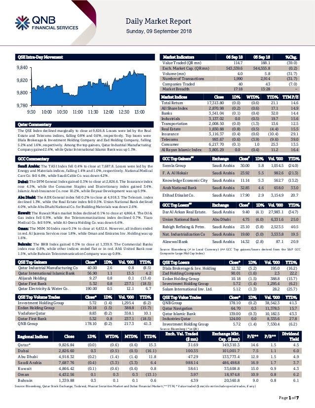 Page 1 of 7 QSE Intra-Day Movement Qatar Commentary The QSE Index declined marginally to close at 9,826.8. Losses were led...
