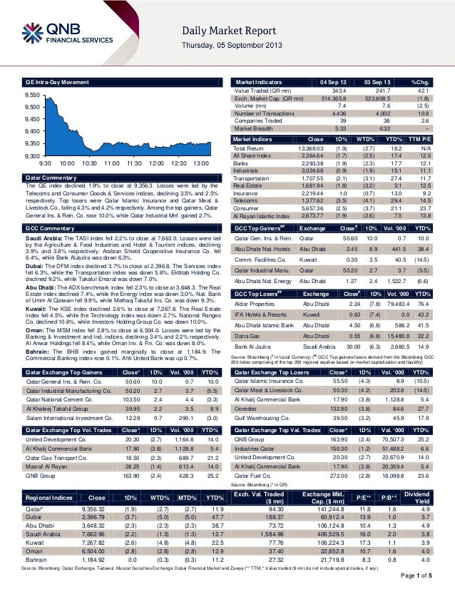Page 1 of 5 QE Intra-Day Movement Qatar Commentary The QE index declined 1.9% to close at 9,356.3. Losses were led by the ...