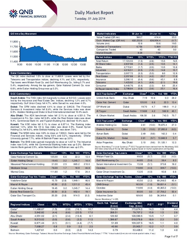 Page 1 of 7 QE Intra-Day Movement Qatar Commentary The QE index declined 1.5% to close at 11,488.9. Losses were led by the...