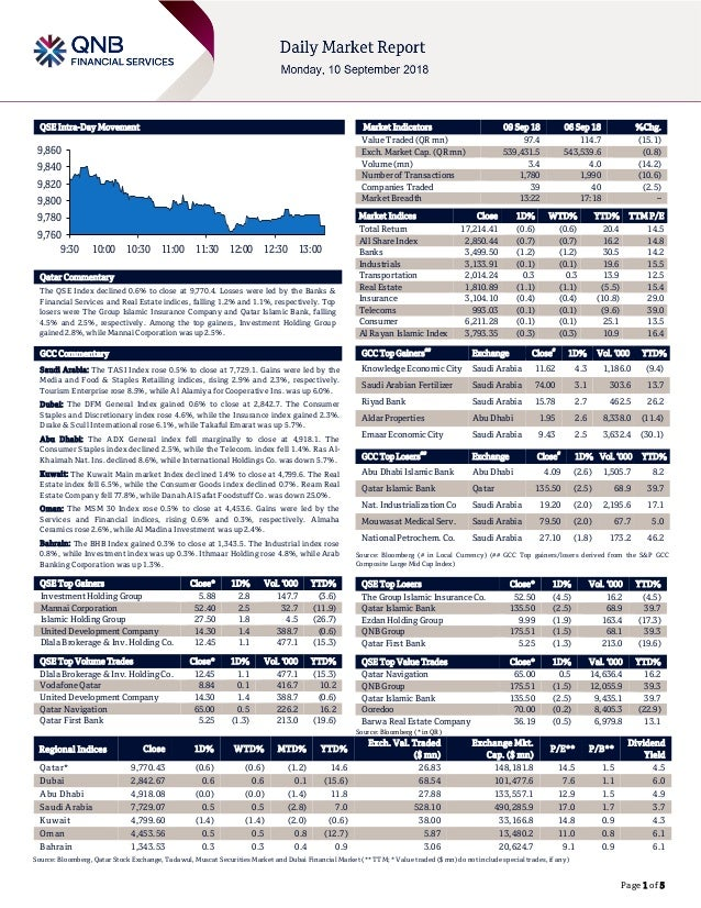 Page 1 of 5 QSE Intra-Day Movement Qatar Commentary The QSE Index declined 0.6% to close at 9,770.4. Losses were led by th...