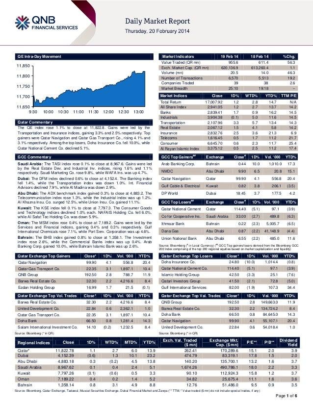 QE Intra-Day Movement  Market Indicators  11,850  11,800 11,750  18 Feb 14  %Chg.  955.6 620,136.9 20.5 6,570 39 25:10  61...