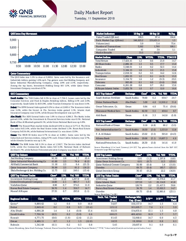 Page 1 of 7 QSE Intra-Day Movement Qatar Commentary The QSE Index rose 1.2% to close at 9,889.6. Gains were led by the Ins...