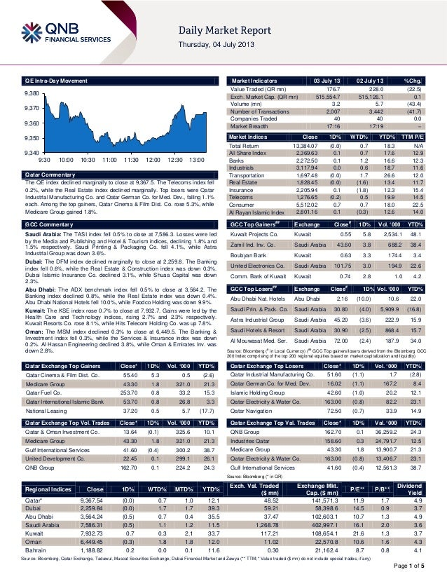 Page 1 of 5 QE Intra-Day Movement Qatar Commentary The QE index declined marginally to close at 9,367.5. The Telecoms inde...