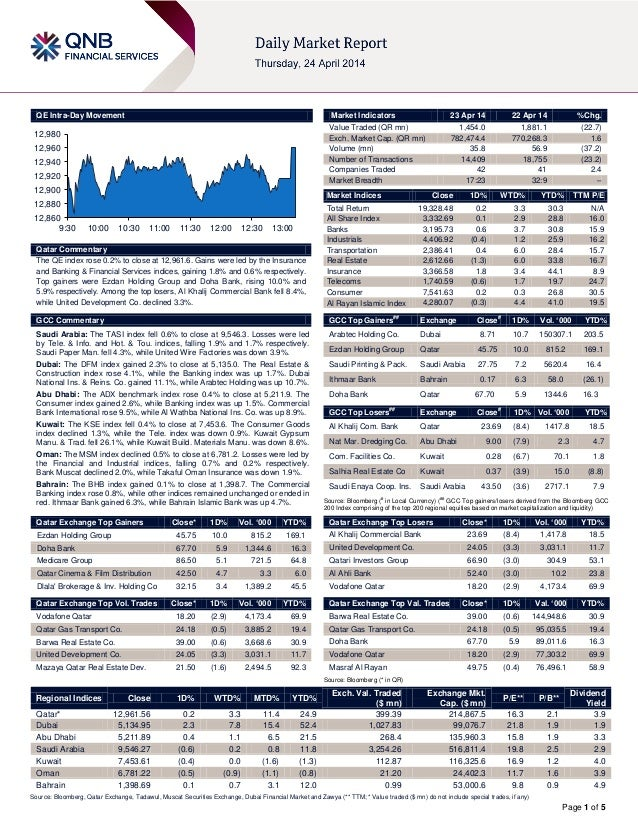 Page 1 of 5 QE Intra-Day Movement Qatar Commentary The QE index rose 0.2% to close at 12,961.6. Gains were led by the Insu...