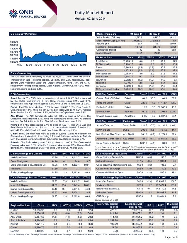 Page 1 of 5 QE Intra-Day Movement Qatar Commentary The QE index rose marginally to close at 13,697.0. Gains were led by th...