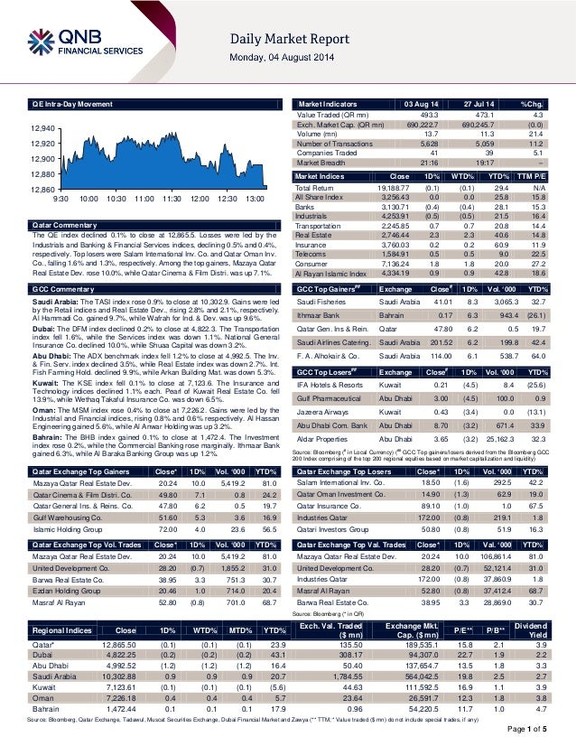 Page 1 of 5 QE Intra-Day Movement Qatar Commentary The QE index declined 0.1% to close at 12,865.5. Losses were led by the...