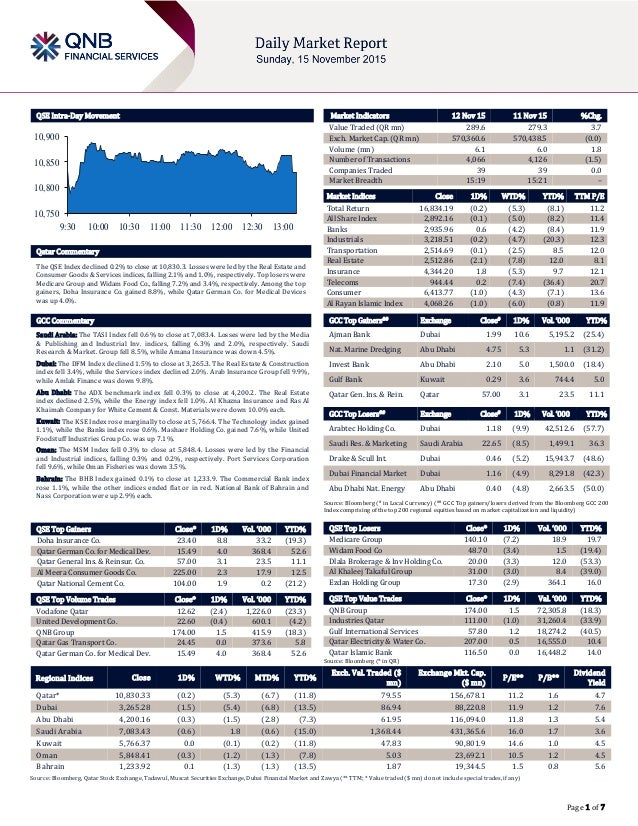 Page 1 of 7 QSE Intra-Day Movement Qatar Commentary The QSE Index declined 0.2% to close at 10,830.3. Losses were led by t...