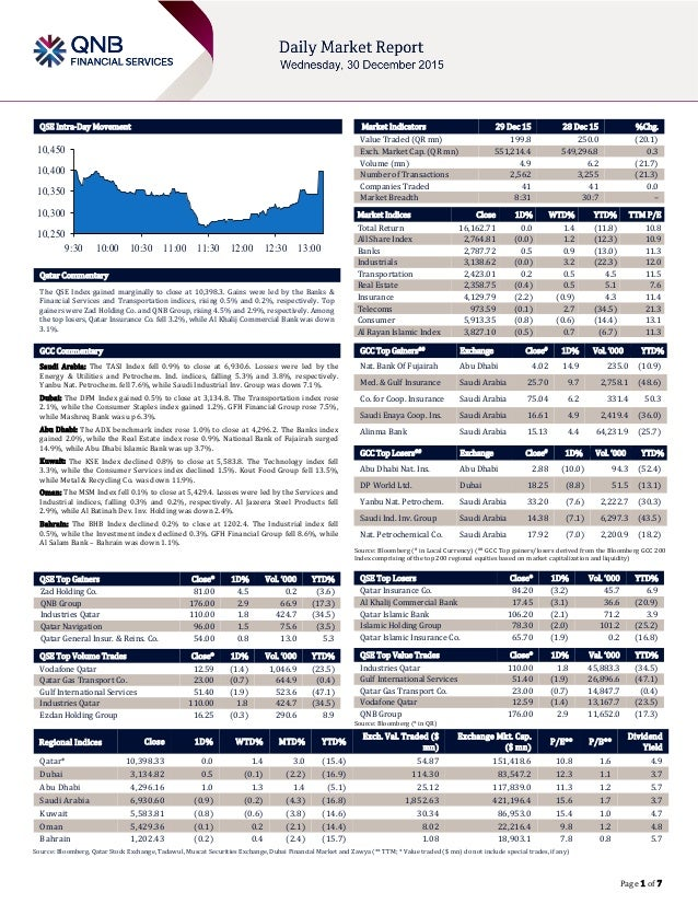 Page 1 of 7 QSE Intra-Day Movement Qatar Commentary The QSE Index gained marginally to close at 10,398.3. Gains were led b...