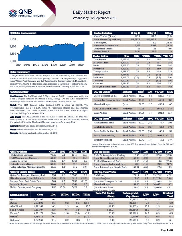Page 1 of 6 QSE Intra-Day Movement Qatar Commentary The QSE Index rose 0.4% to close at 9,931.1. Gains were led by the Tel...