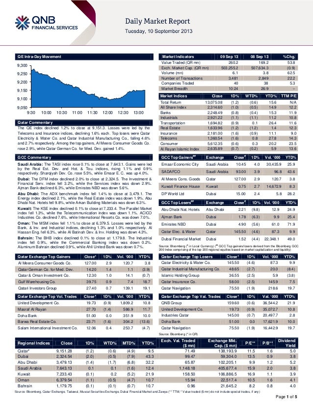 Page 1 of 5 QE Intra-Day Movement Qatar Commentary The QE index declined 1.2% to close at 9,151.3. Losses were led by the ...