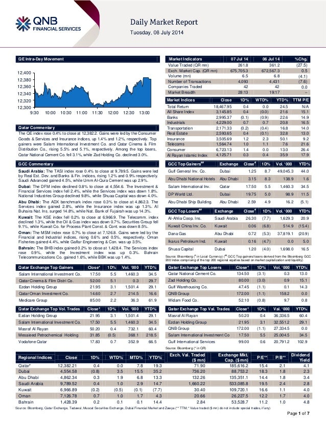 Page 1 of 7 QE Intra-Day Movement Qatar Commentary The QE index rose 0.4% to close at 12,382.2. Gains were led by the Cons...