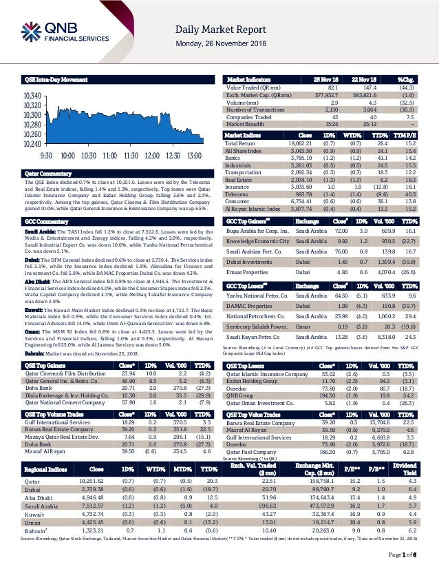 Page 1 of 6 QSE Intra-Day Movement Qatar Commentary The QSE Index declined 0.7% to close at 10,251.6. Losses were led by t...