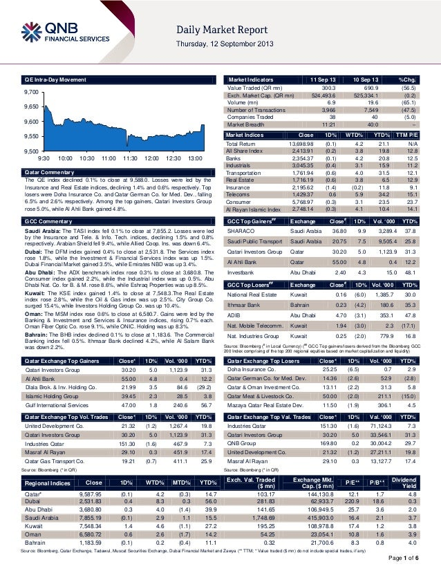Page 1 of 6 QE Intra-Day Movement Qatar Commentary The QE index declined 0.1% to close at 9,588.0. Losses were led by the ...
