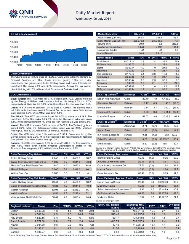 Page 1 of 7 QE Intra-Day Movement Qatar Commentary The QE index rose 1.3% to close at 12,549.3. Gains were led by the Bank...