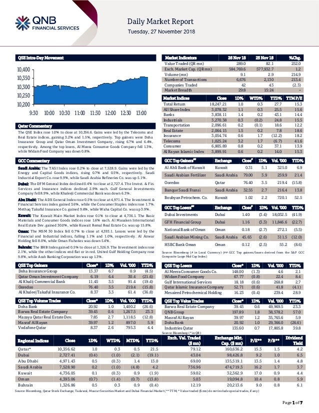 Page 1 of 7 QSE Intra-Day Movement Qatar Commentary The QSE Index rose 1.0% to close at 10,356.6. Gains were led by the Te...