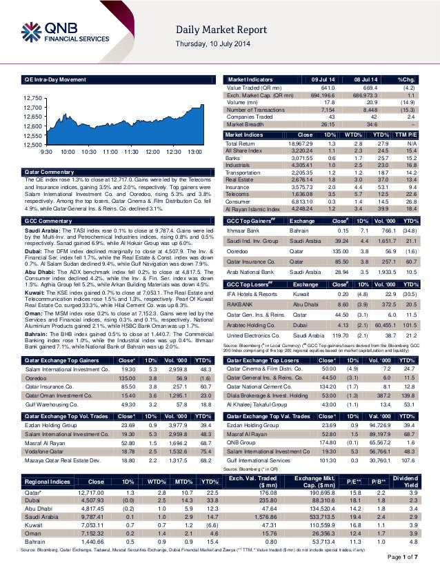 Page 1 of 7 QE Intra-Day Movement Qatar Commentary The QE index rose 1.3% to close at 12,717.0. Gains were led by the Tele...