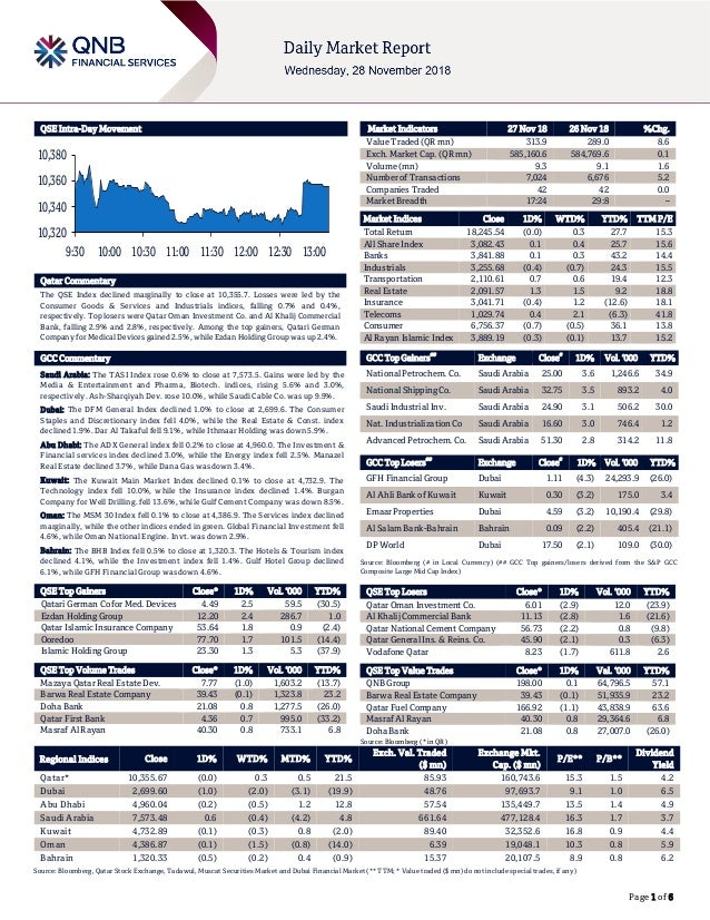 Page 1 of 6 QSE Intra-Day Movement Qatar Commentary The QSE Index declined marginally to close at 10,355.7. Losses were le...