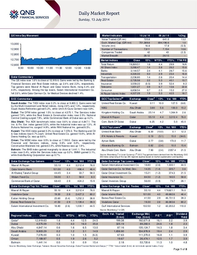 Page 1 of 8 QE Intra-Day Movement Qatar Commentary The QE index rose 1.6% to close at 12,919.6. Gains were led by the Bank...
