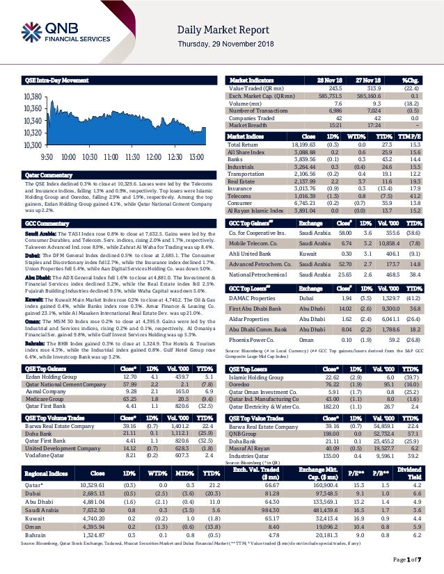 Page 1 of 7 QSE Intra-Day Movement Qatar Commentary The QSE Index declined 0.3% to close at 10,329.6. Losses were led by t...