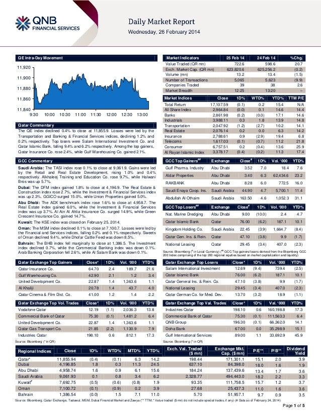 QE Intra-Day Movement  Market Indicators  11,920  11,900 11,880  24 Feb 14  %Chg.  722.6 623,820.6 13.2 5,065 39 12:25  59...