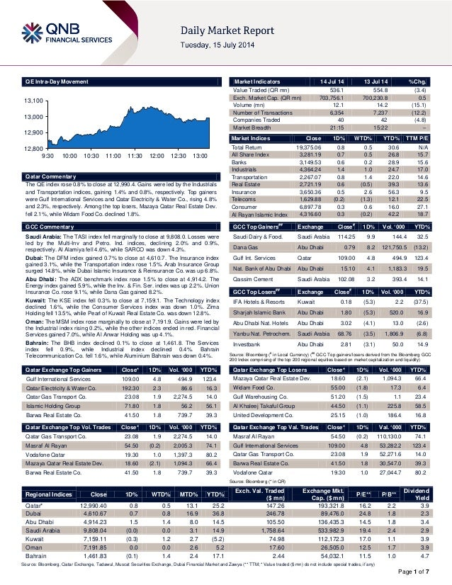 Page 1 of 7 QE Intra-Day Movement Qatar Commentary The QE index rose 0.8% to close at 12,990.4. Gains were led by the Indu...