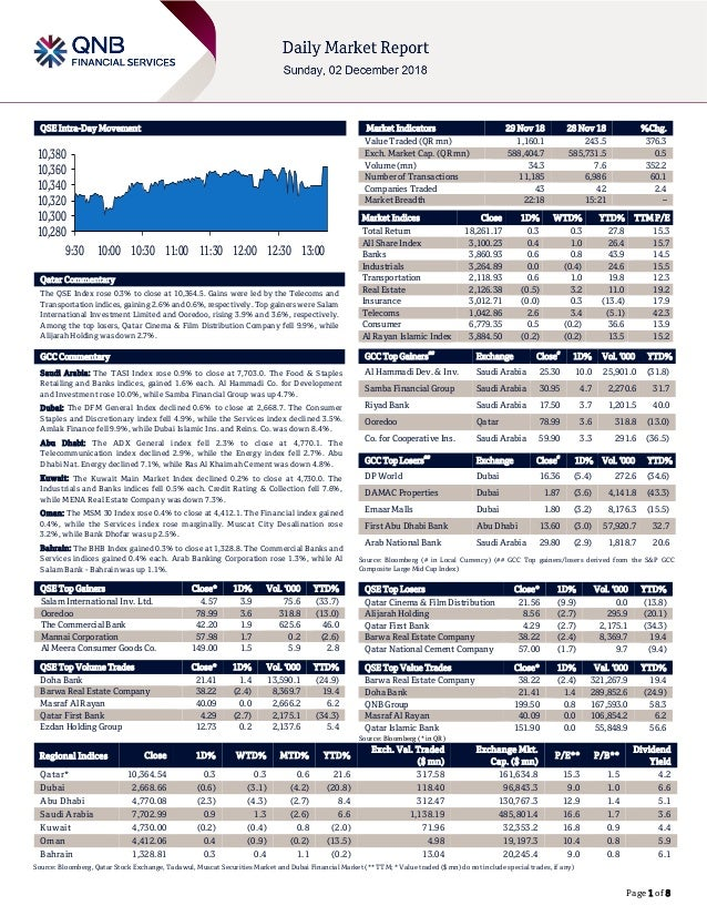 Page 1 of 8 QSE Intra-Day Movement Qatar Commentary The QSE Index rose 0.3% to close at 10,364.5. Gains were led by the Te...